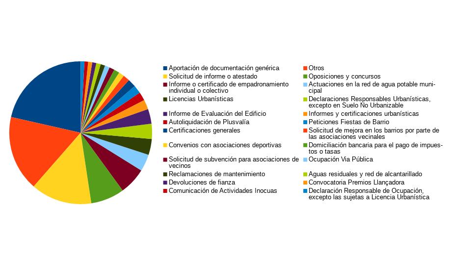 El gràfic de la tramitació electrònica / Ajuntament d'Alcoi
